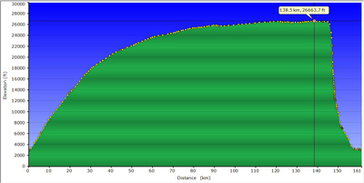 The chart that plots it all and that will eventually be crucial to have Dr Wucher's attempt to break a world record, verified and recognised. The flight data starts on the left and progresses over distance and altitude towards the right up to point of maximum height. The chart shows that once this point was reached, a rapid descent followed with a slight hesitation at 12,000 feet, the altitude at which it becomes safe again for the pilot to breathe atmospheric air.