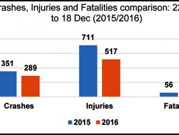 Roll-overs dominate festive season statistics