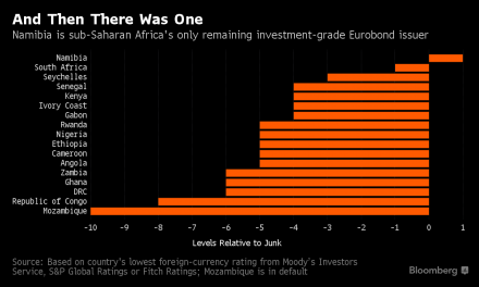 Namibia is Africa's last Eurobond issuer bucking junk status