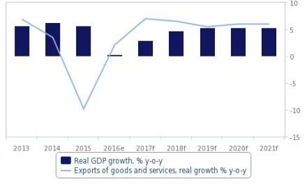 Economic activity other than mining remains bearish