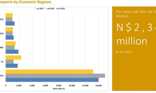 Declining imports show Namibian economy struggled in first quarter