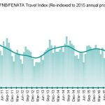 Quarterly business confidence in tourism jumps compared to one year ago
