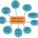 Acumatica clinches 'Best ERP Software'award