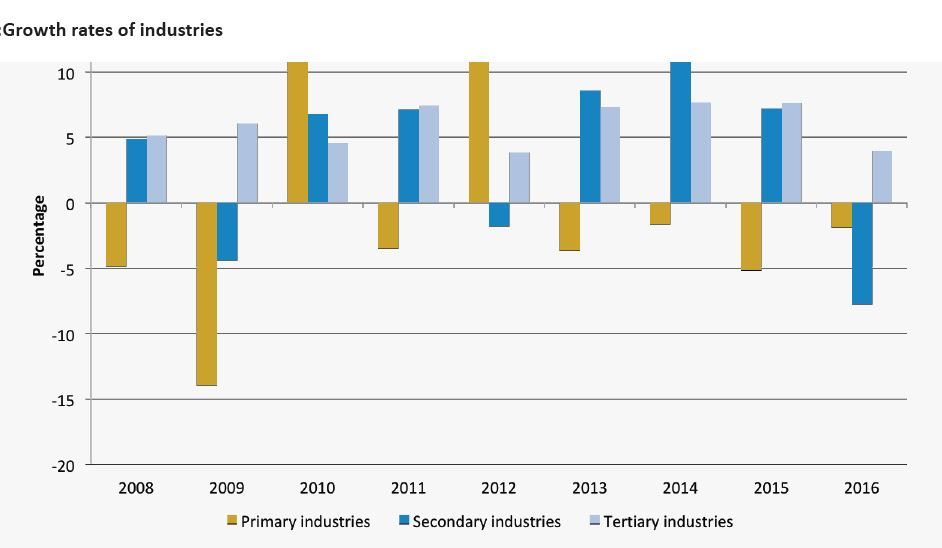 Slowdown in GDP growth not as bad as indicated earlier