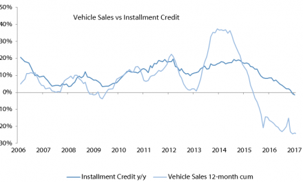 Instalment credit on vehicle sales remains sluggish