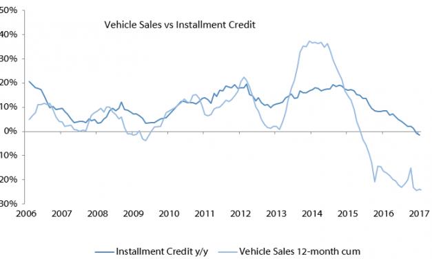 Instalment credit on vehicle sales remains sluggish