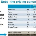 Mining projects can consider private debt financing as cost gap is closing