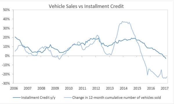 Possible interest rate hikes to further pressure vehicle buyers- IJG Research