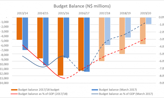 Mid-term budget review fails to achieve fiscal consolidation- IJG Securities