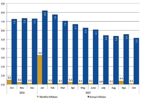 Headline inflation reverses September increase, now at its lowest this year