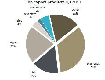 Trade deficit to narrow somewhat during Q4 – PSG Namibia