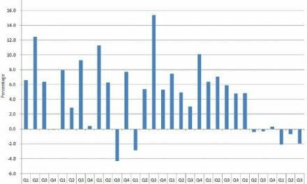 Third quarter in a row of GDP decline confirms deep recession