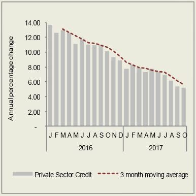 Acceleration in private sector credit is nearing stall speed