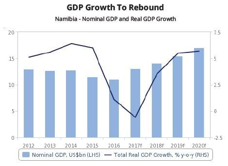Economic rebound pencilled in but construction still stuck in a rut