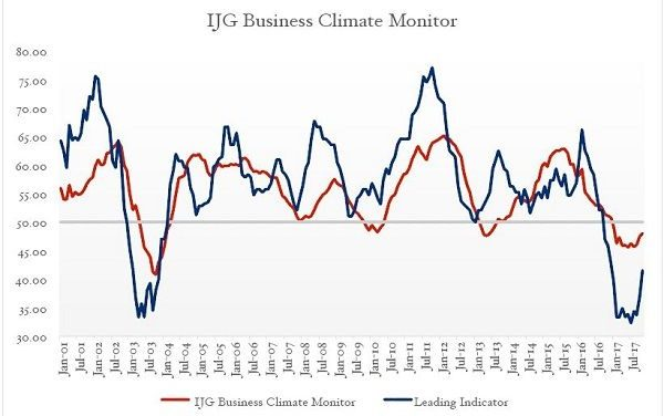 The October inflection point has just been confirmed by the continued momentum in the November Business Monitor