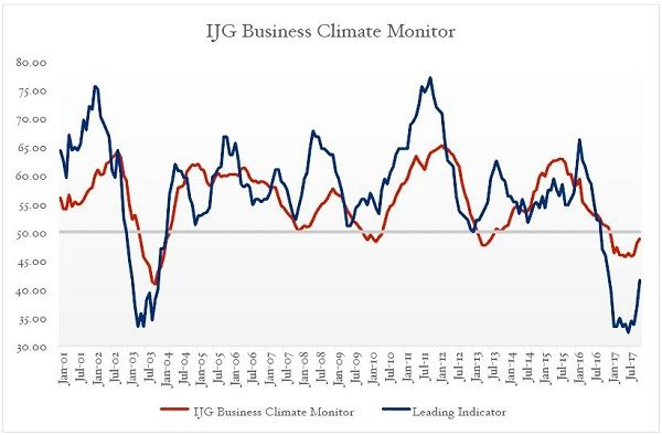 December Business Monitor a whisker away from turning positive