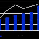 New vehicle sales show improvement