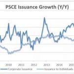 Broad array of indicators continue sending mixed signals