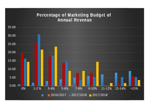 Bulk of local businesses cut marketing budgets amid economic recession – survey
