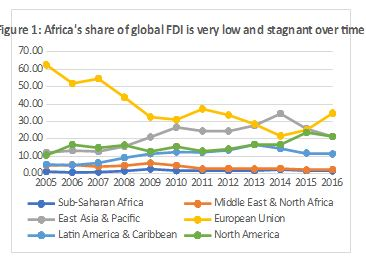 Addressing the Foreign Direct Investment paradox in Africa