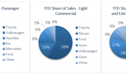 Vehicle sales increase by 11.3% in May