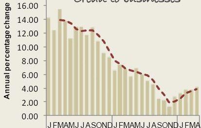 Modest improvement in two key areas but installment slump got worse