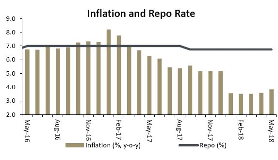Are there any benefits in setting our own inflation targets?