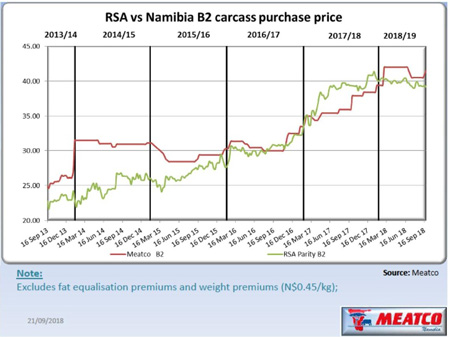 Meatco continues paying above South Africa's parity price