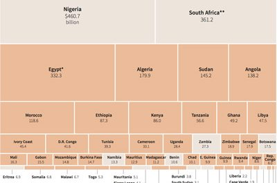 Who are the winners and losers in Africa's Continental Free Trade area?
