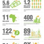 Africa is the world's next big growth market – McKinsey report