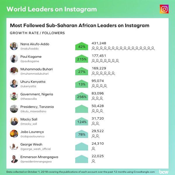 Instagram? What Instagram? African leaders not very effective on world's largest social media platform
