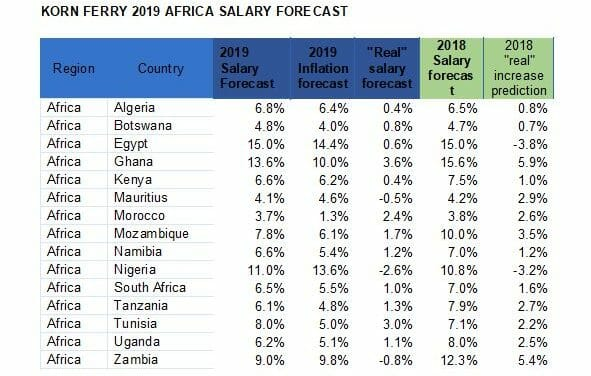 2019 salary forecast shows smaller real-wage increases across most parts of the world – Korn Ferry