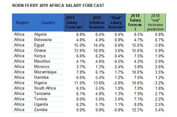2019 salary forecast shows smaller real-wage increases
