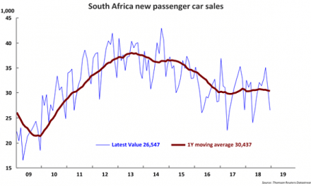 Car sales as a proxy reveal a host of underlying influences and trends not always so readily detectable