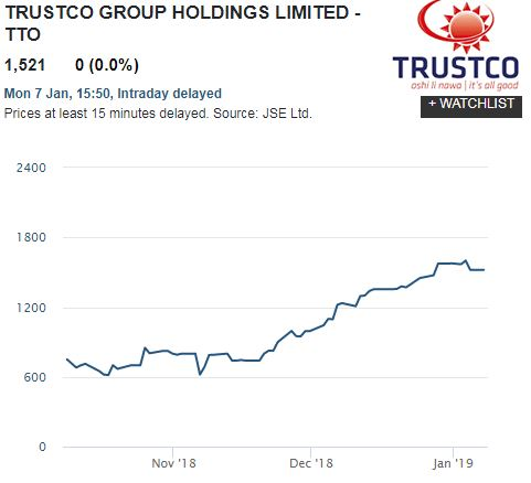 Trustco share price breaks out – offered shareholders 100% growth just before Christmas