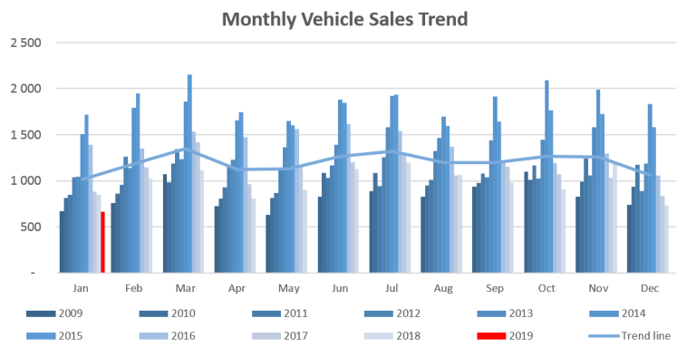New vehicle sales decrease by 8.8% in January