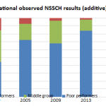 How Namibian grade 12 students performed over the past two decades