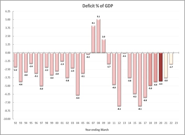 Erratic deficits slowly evolved over 25 years maturing to a stable, predictable pattern that can be applied as a proper macro tool