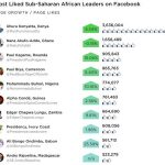 Twiplomacy study ranks sub-Sahara African leaders' facebook activity