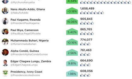 Twiplomacy study ranks sub-Sahara African leaders' facebook activity