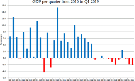 Economy keeps contracting for first quarter 2019. Fourth quarter 2018 revised down more