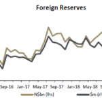 Foreign reserves dip slightly in May