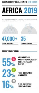 Police, government officials and parliamentarians deemed to be highly corrupt – Survey