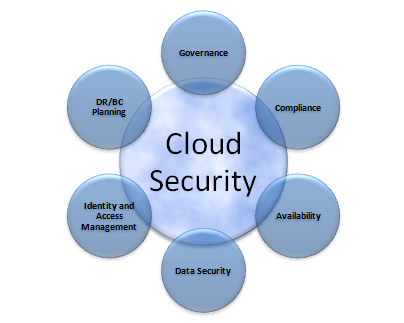 Access control is paramount for effective security of data in the Cloud – expert