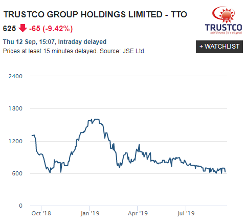 Trustco has high hopes for Herboth's Blick, expects new development to contribute almost 70% of total value of all its property holdings