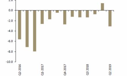 Fuel imports burn away current account surplus