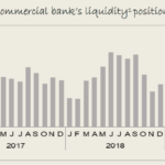 Banking liquidity for commercial banks decreased to N$3 billion in September