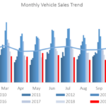 Toyota dominates local light commercial vehicle market
