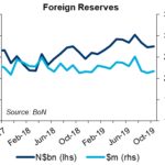 Namibia forex reserves edge higher thanks to SACU inflows