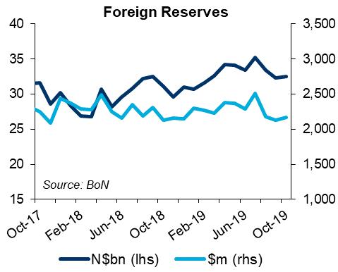 Namibia forex reserves edge higher thanks to SACU inflows
